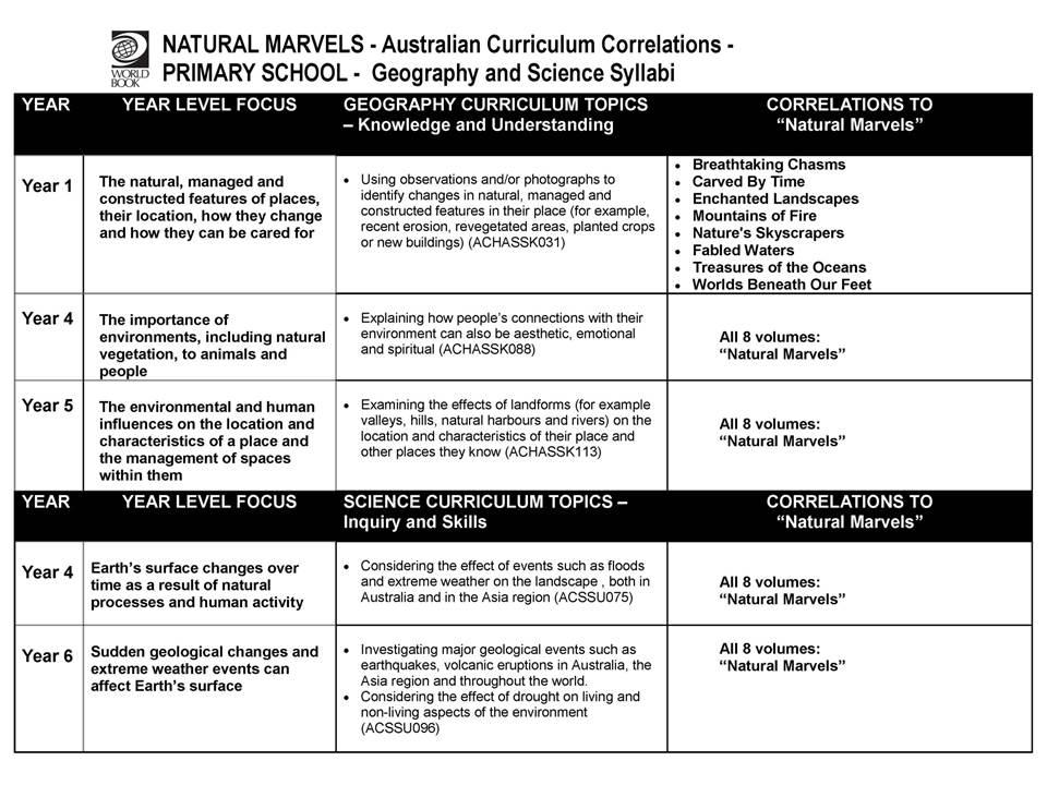 Natural Marvels